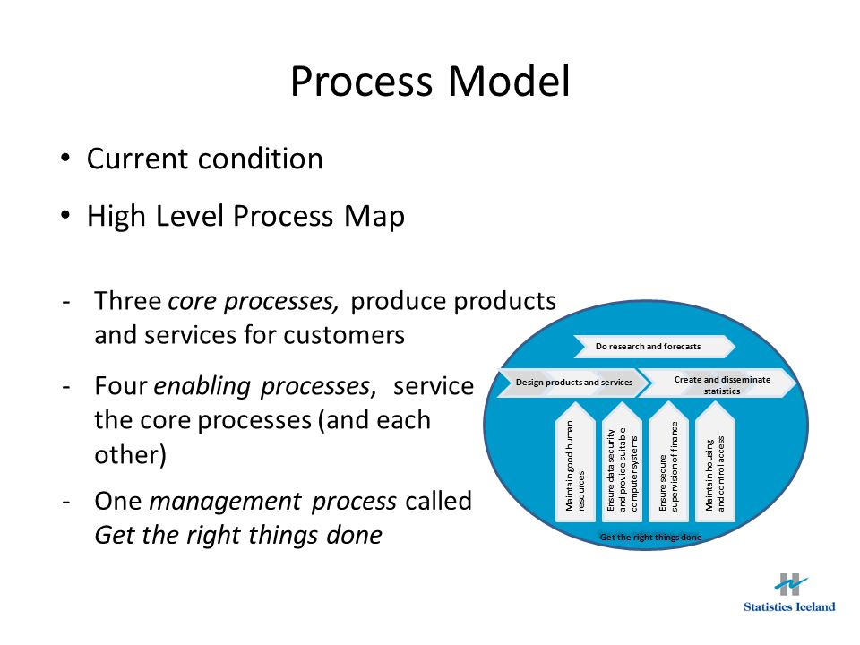 Process Model Current condition High Level Process Map