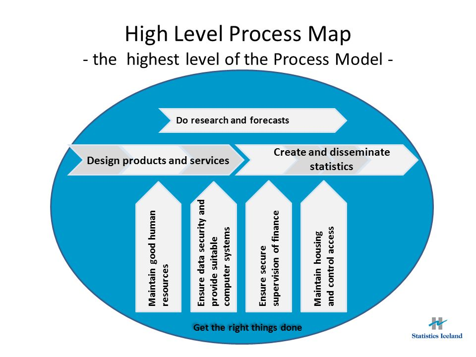 High Level Process Map - the highest level of the Process Model -