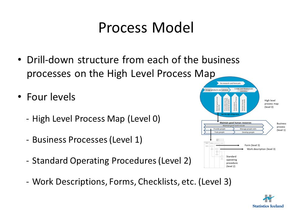 Process Model Drill-down structure from each of the business processes on the High Level Process Map.