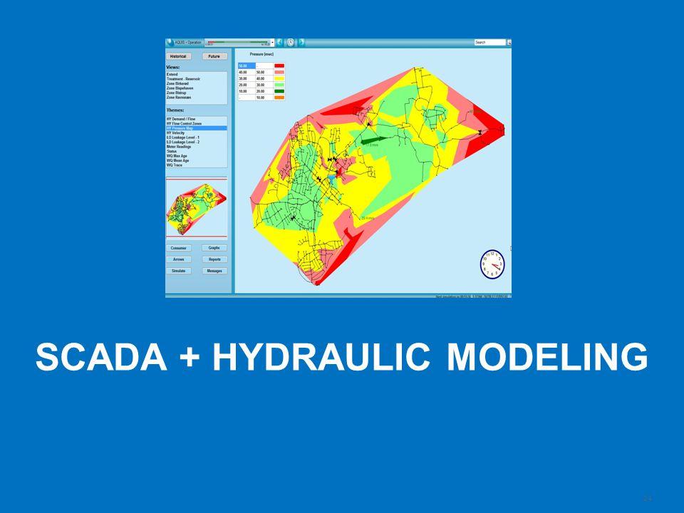 SCADA + Hydraulic modeling