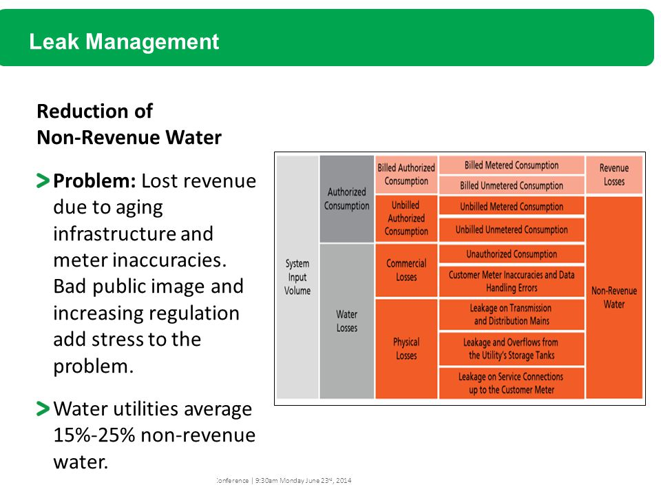 Leak Management Reduction of Non-Revenue Water.
