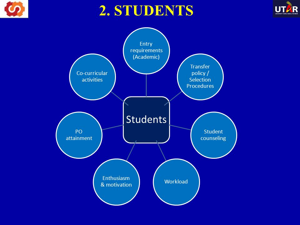 2. STUDENTS Students Entry requirements (Academic)