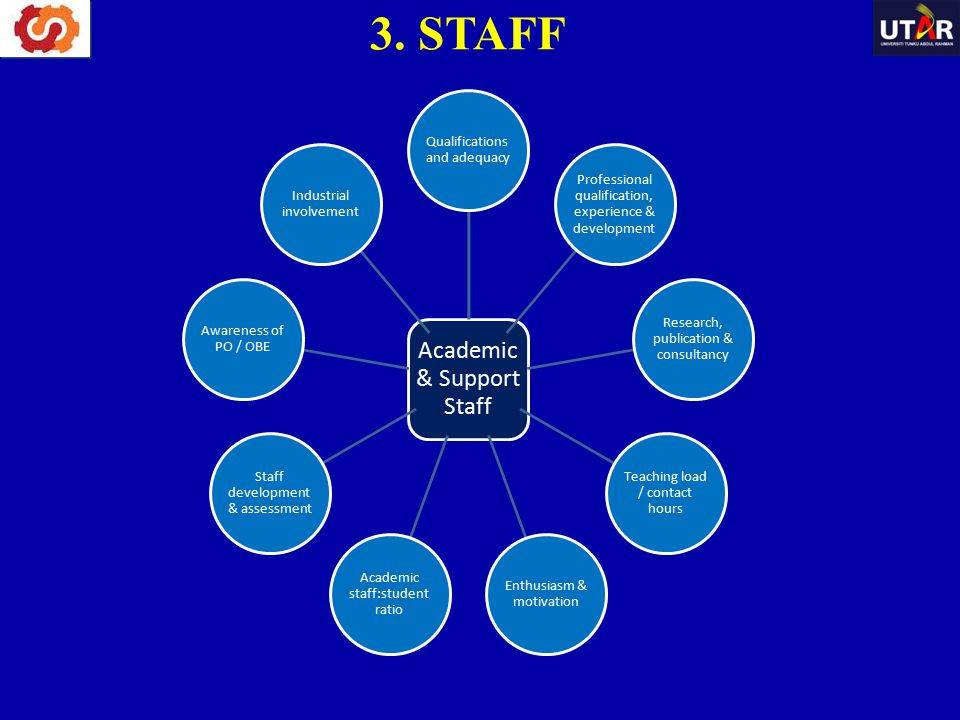 3. STAFF Academic & Support Staff Qualifications and adequacy