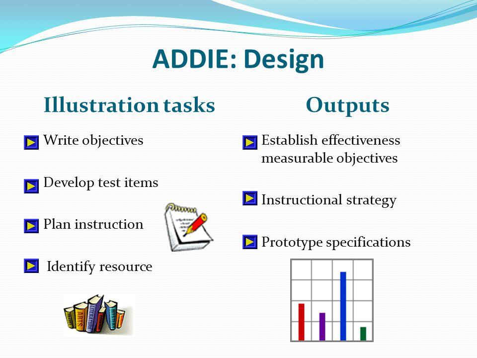 ADDIE: Design Illustration tasks Outputs Write objectives