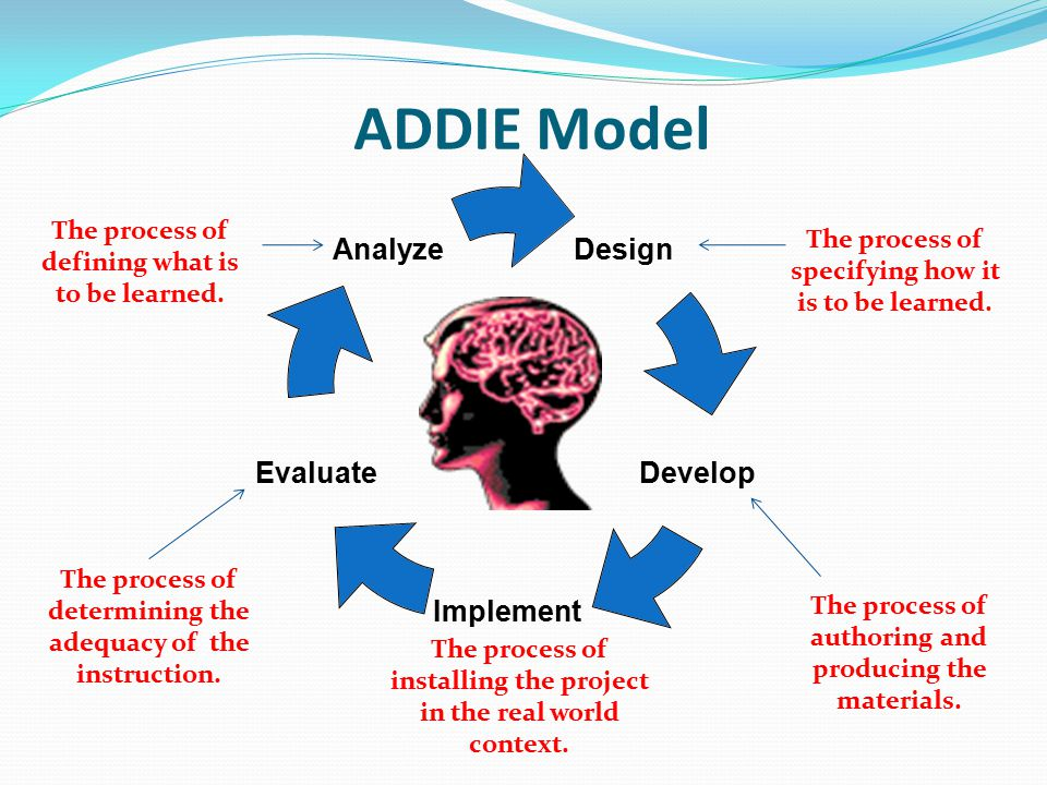 ADDIE Model The process of defining what is to be learned.