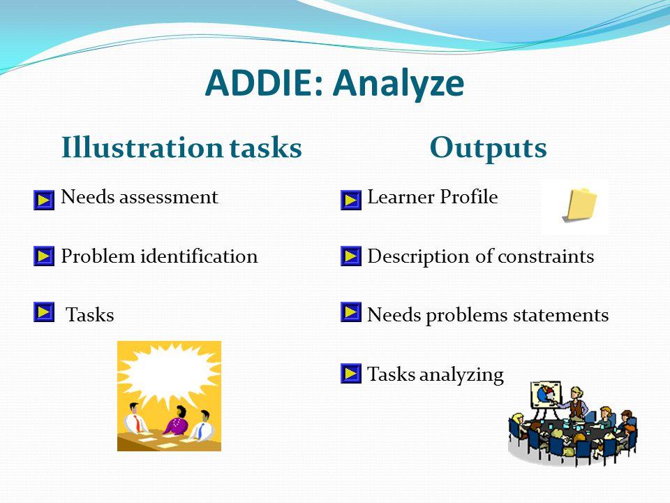 ADDIE: Analyze Illustration tasks Outputs Needs assessment