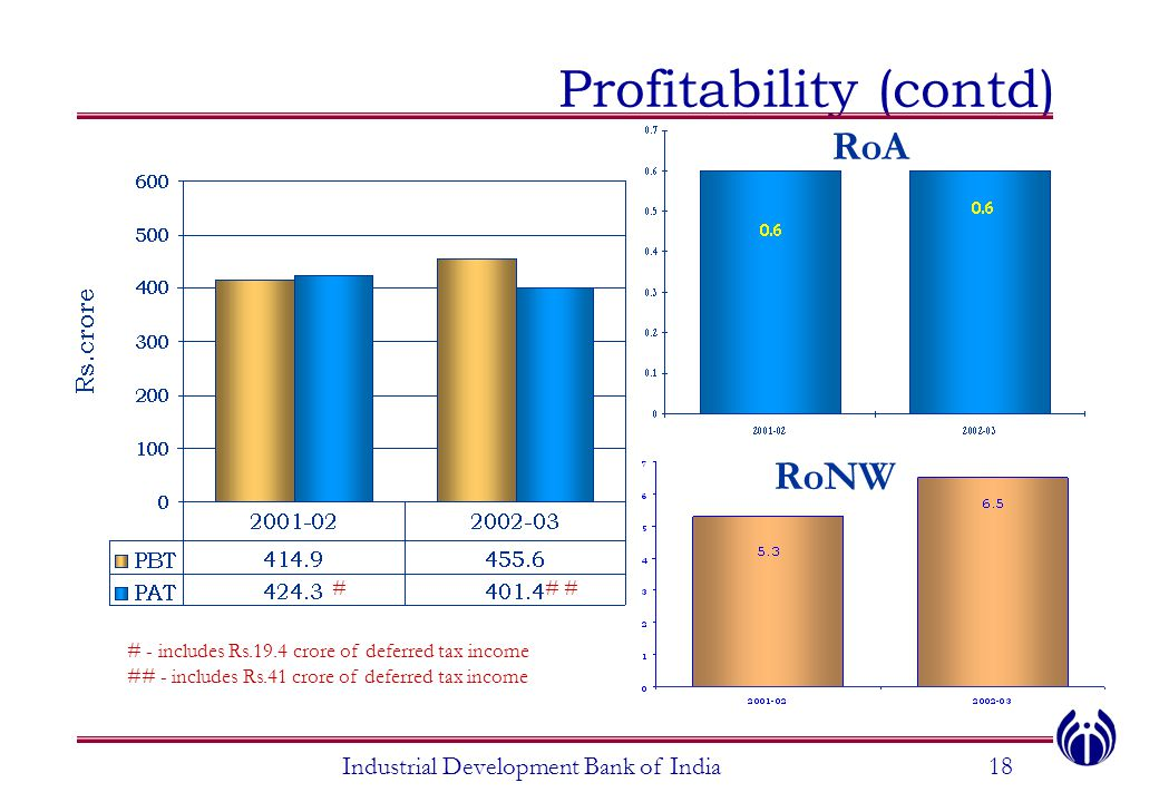 Profitability (contd)