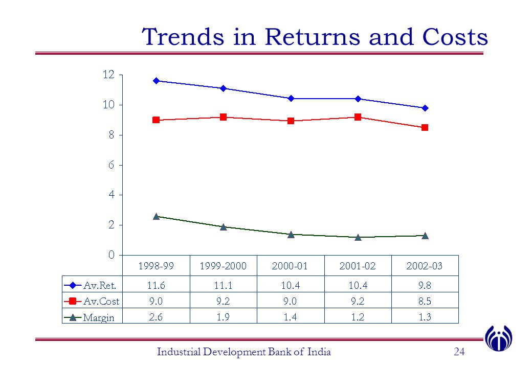 Trends in Returns and Costs