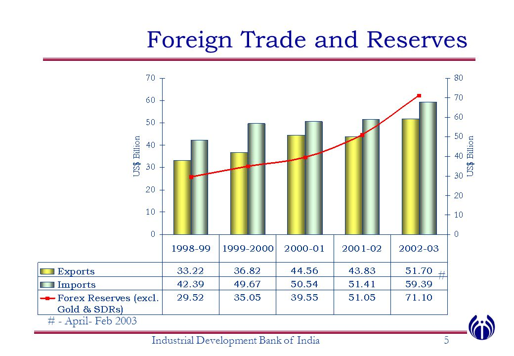 Foreign Trade and Reserves