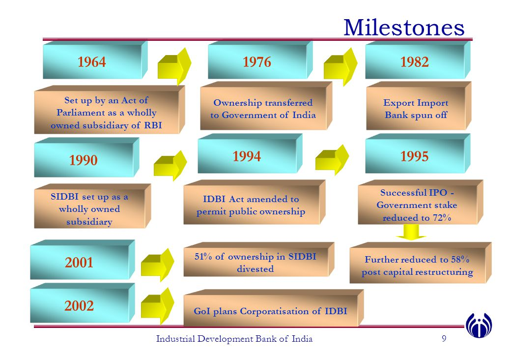 Milestones 1964. 1976. 1982. Ownership transferred to Government of India. Export Import Bank spun off.