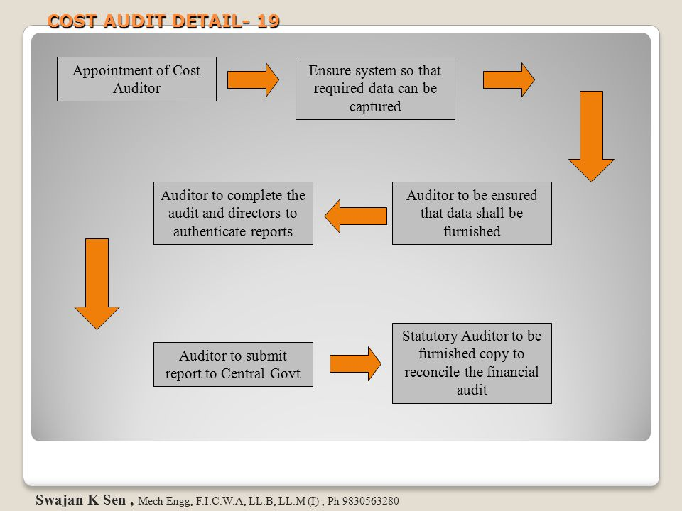 COST AUDIT DETAIL- 19 Appointment of Cost Auditor