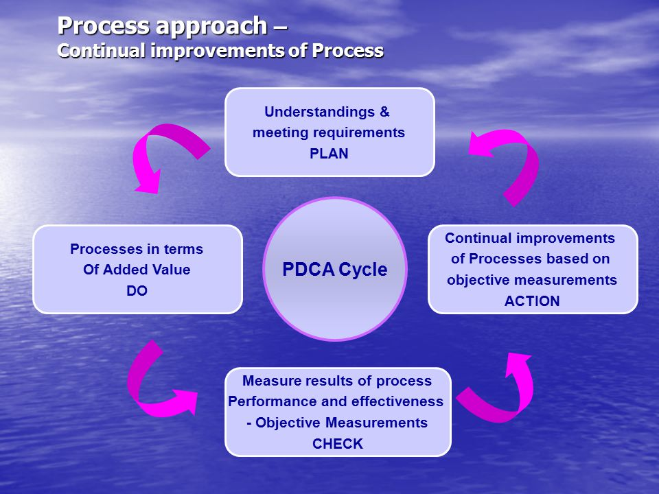 Process approach – Continual improvements of Process