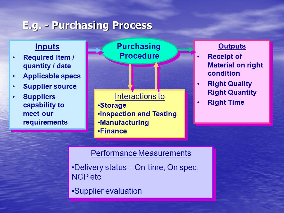 E.g. - Purchasing Process