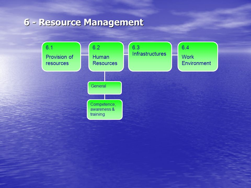 6 - Resource Management 6.1 Provision of resources 6.2 Human Resources