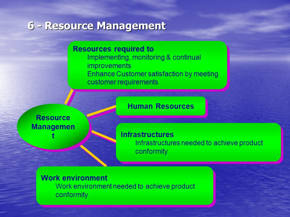 6 - Resource Management Resources required to Human Resources