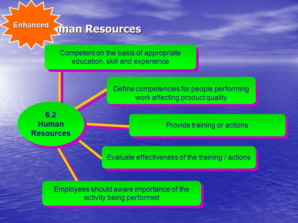 6 - Human Resources 6.2 Human Resources Enhanced