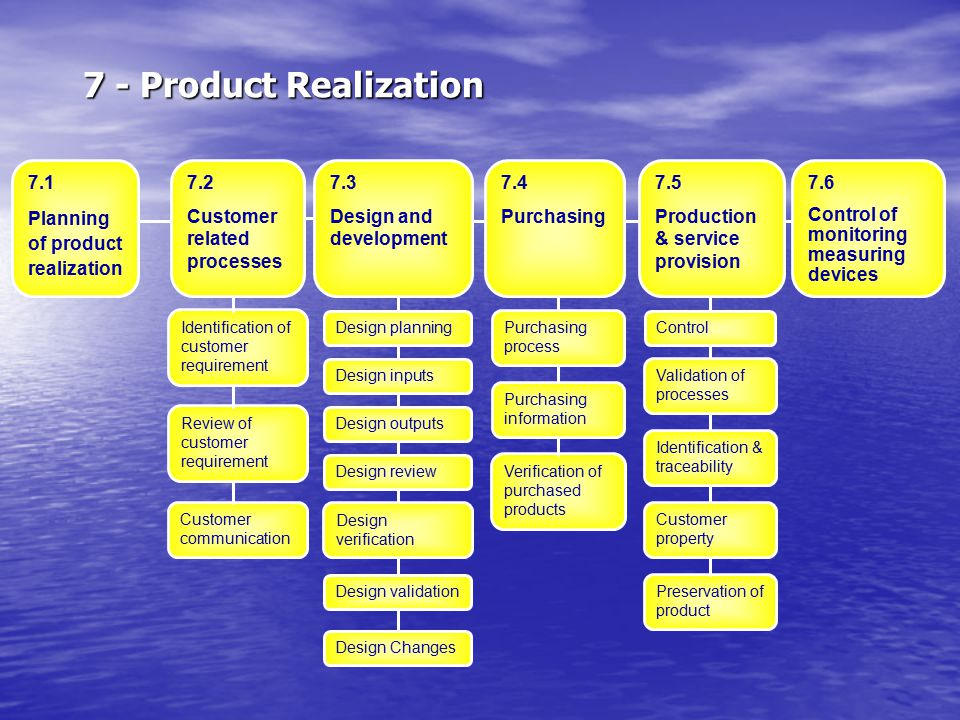 7 - Product Realization 7.1 Planning of product realization 7.2
