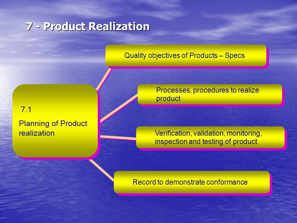7 - Product Realization 7.1 Planning of Product realization