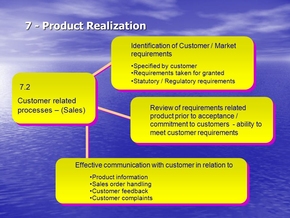 7 - Product Realization 7.2 Customer related processes – (Sales)