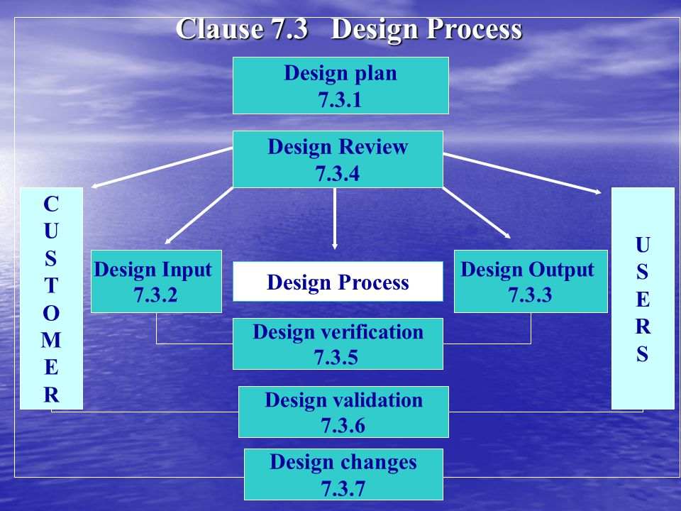 Clause 7.3 Design Process Design plan 7.3.1 Design Review 7.3.4 C U U
