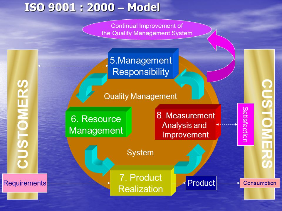 CUSTOMERS CUSTOMERS ISO 9001 : 2000 – Model 5.Management