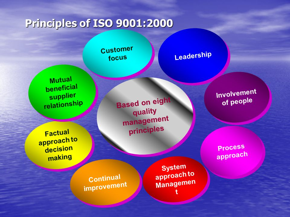 Principles of ISO 9001:2000 Customer focus. Leadership. Mutual beneficial supplier relationship. Involvement of people.