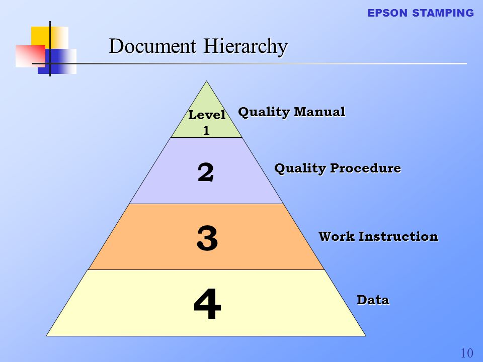 4 3 2 Document Hierarchy Quality Manual Level 1 Quality Procedure