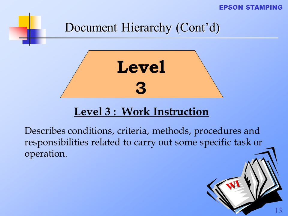 Level 3 Document Hierarchy (Cont'd) Level 3 : Work Instruction