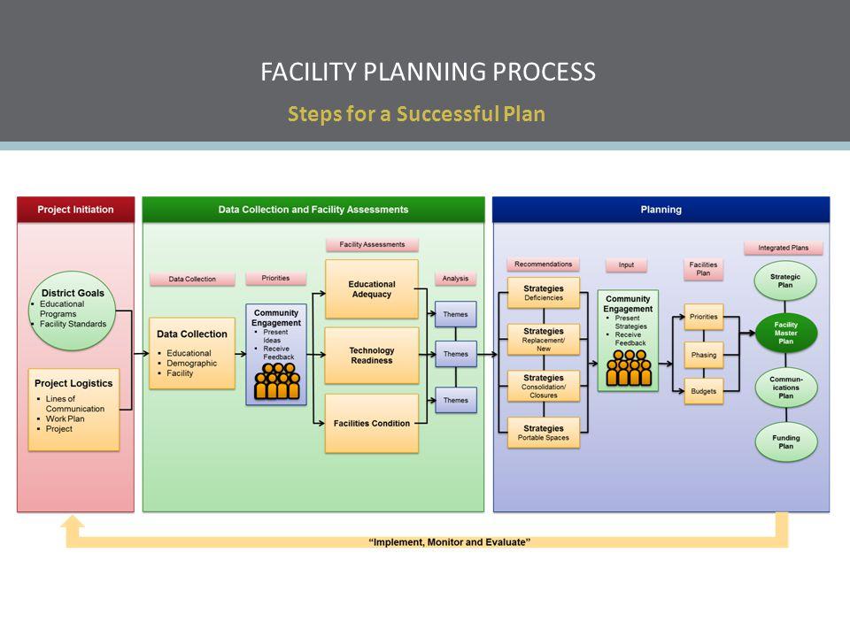 Facility planning process