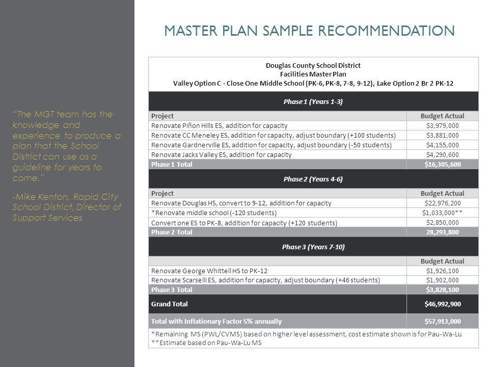 Master plan sample recommendation