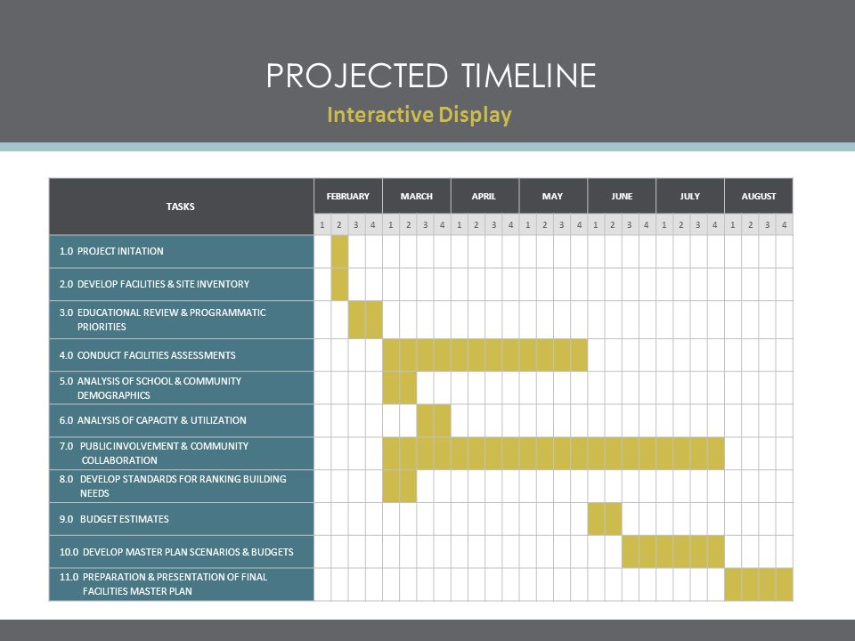 Projected timeline Interactive Display TASKS 1.0 PROJECT INITATION