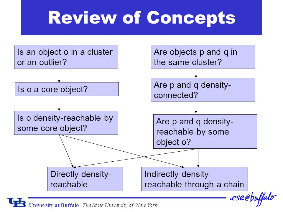 Review of Concepts Is an object o in a cluster or an outlier