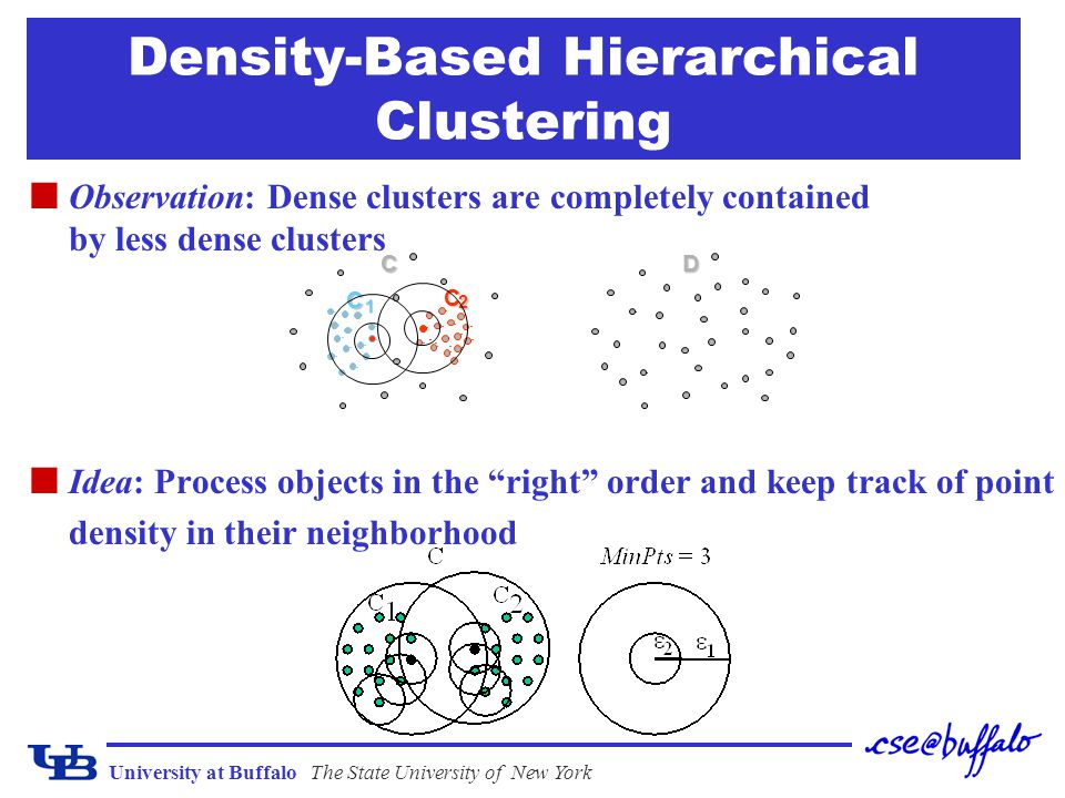 Density-Based Hierarchical Clustering