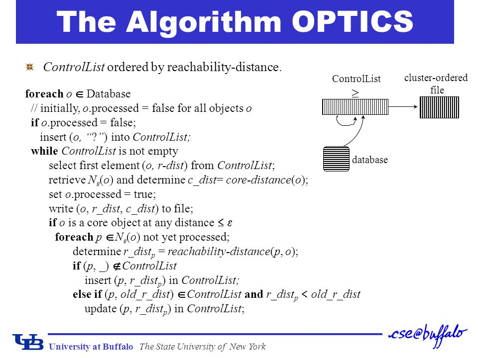 The Algorithm OPTICS ControlList ordered by reachability-distance. ³