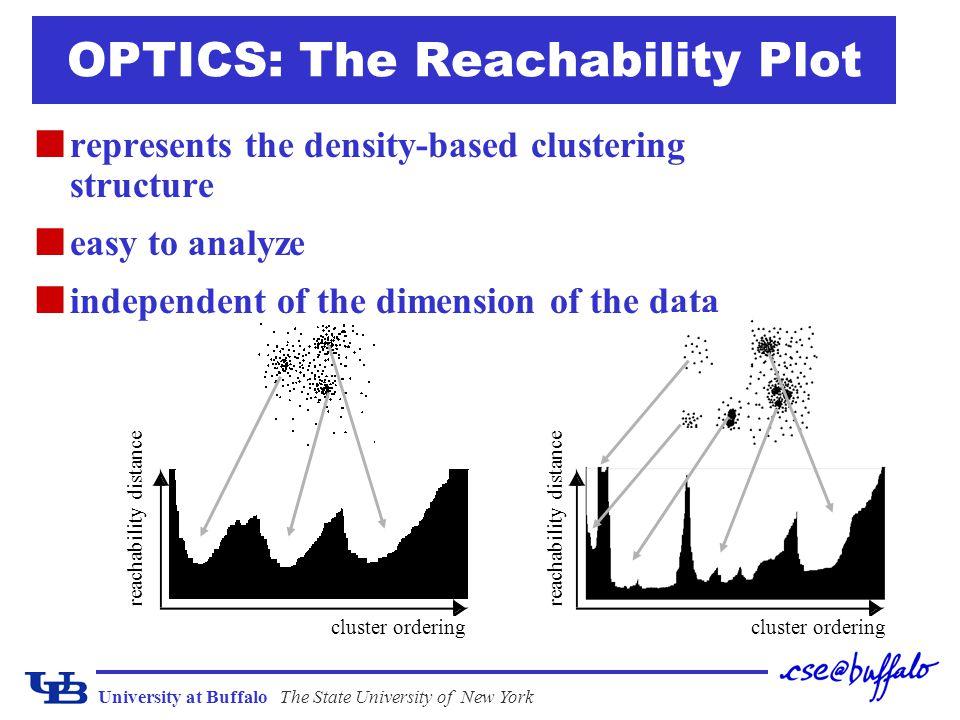 OPTICS: The Reachability Plot