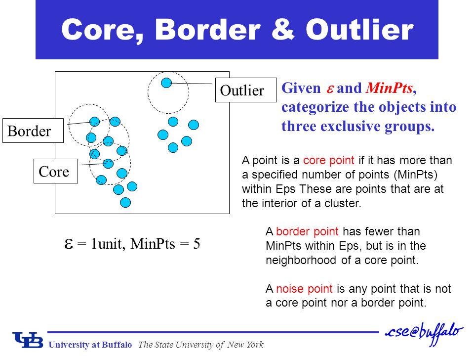 Core, Border & Outlier  = 1unit, MinPts = 5