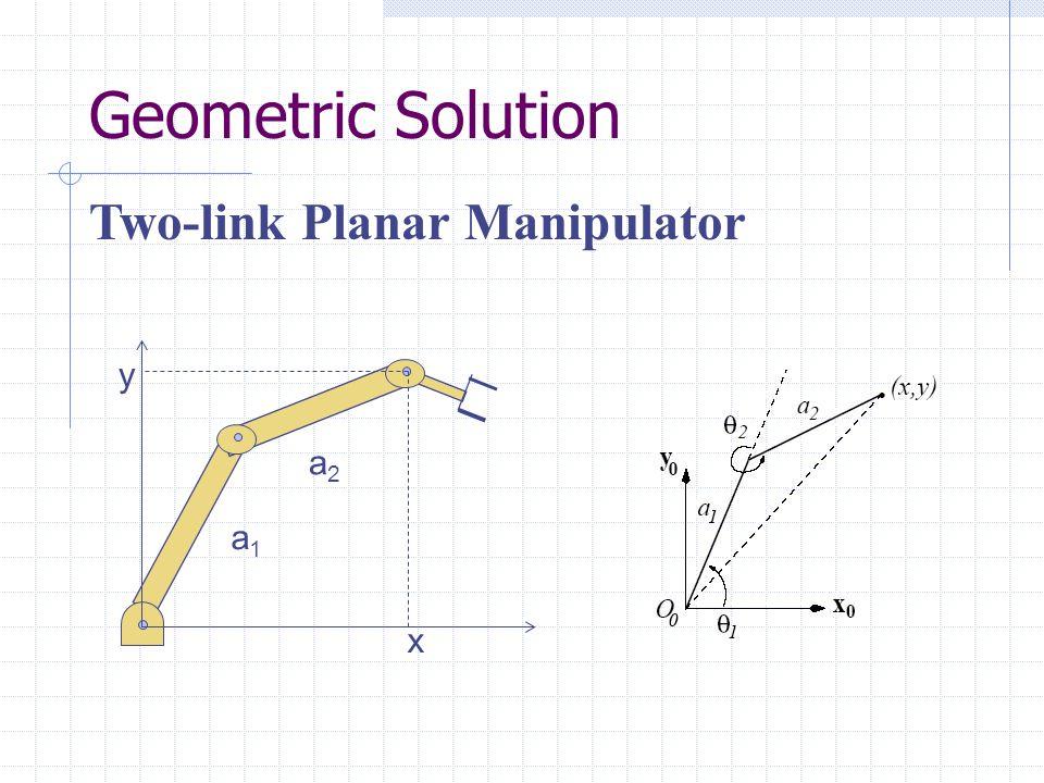 Geometric Solution Two-link Planar Manipulator y a2 a1 x