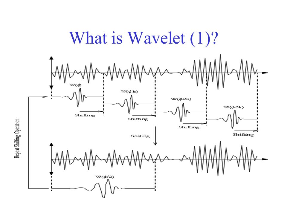 What is Wavelet (1)