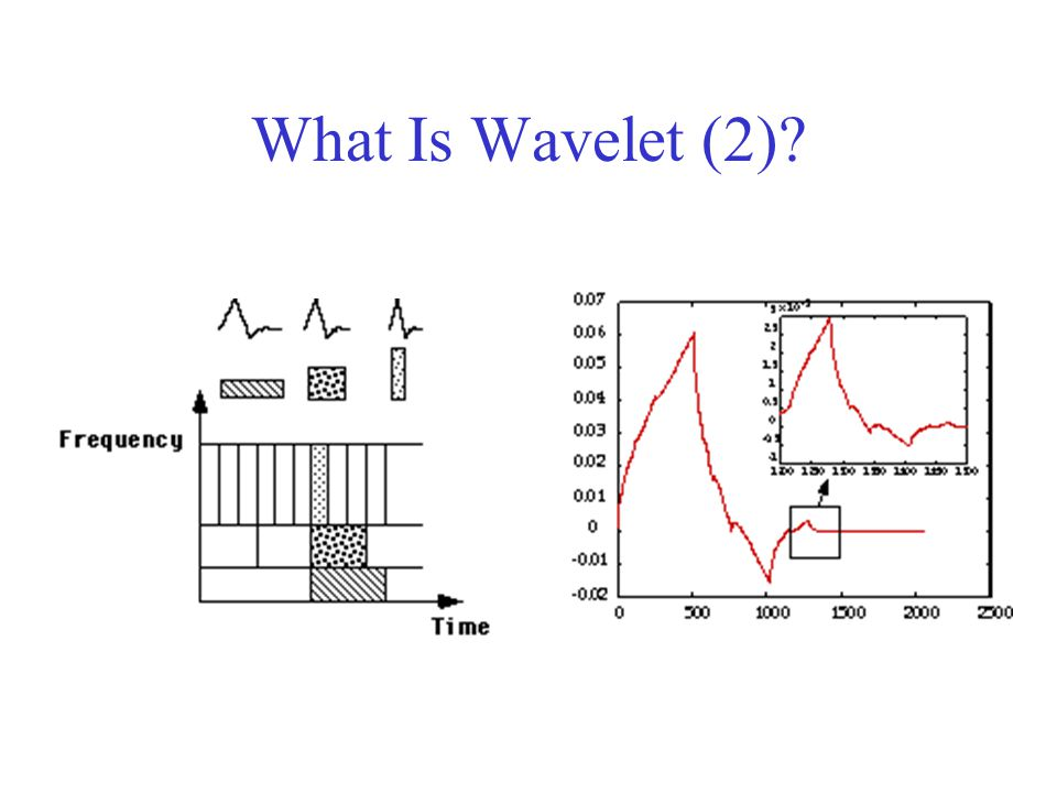 What Is Wavelet (2)