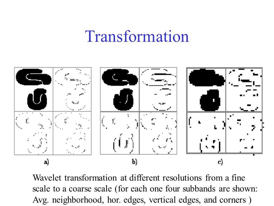 Transformation Wavelet transformation at different resolutions from a fine. scale to a coarse scale (for each one four subbands are shown: