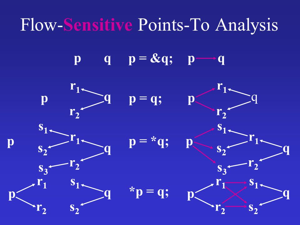 Flow-Sensitive Points-To Analysis