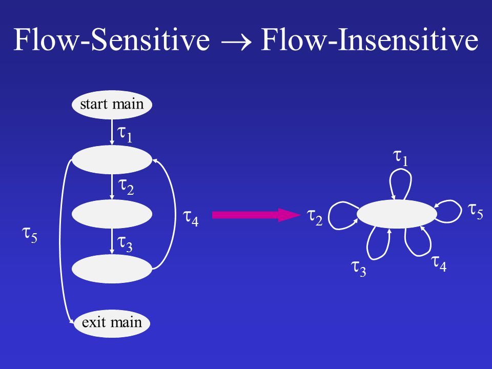 Flow-Sensitive  Flow-Insensitive