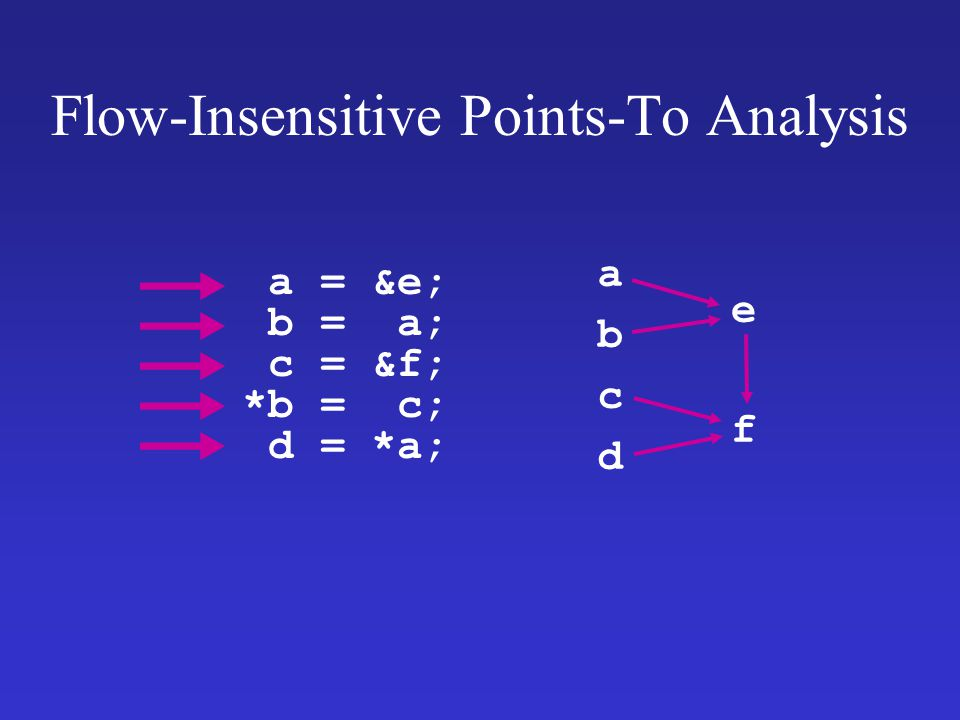 Flow-Insensitive Points-To Analysis