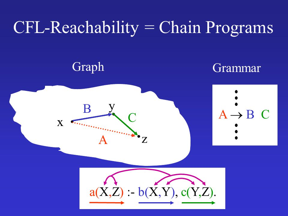 CFL-Reachability = Chain Programs