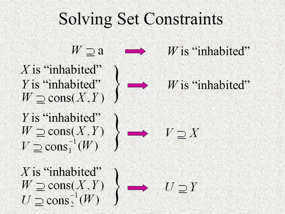 Solving Set Constraints
