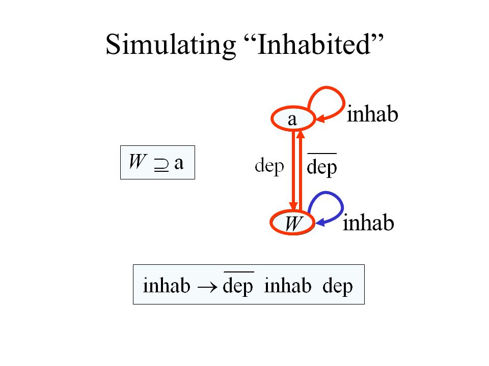 Simulating Inhabited