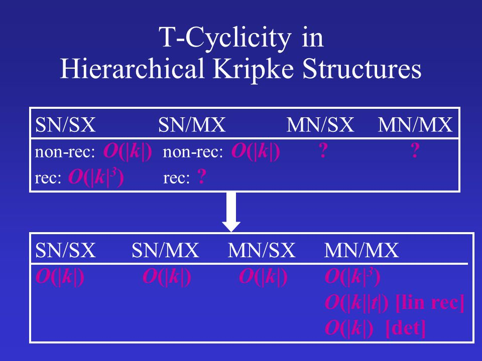 T-Cyclicity in Hierarchical Kripke Structures