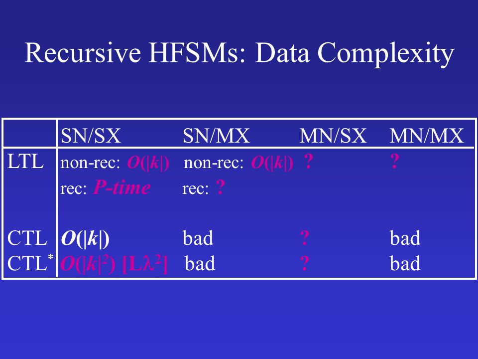 Recursive HFSMs: Data Complexity