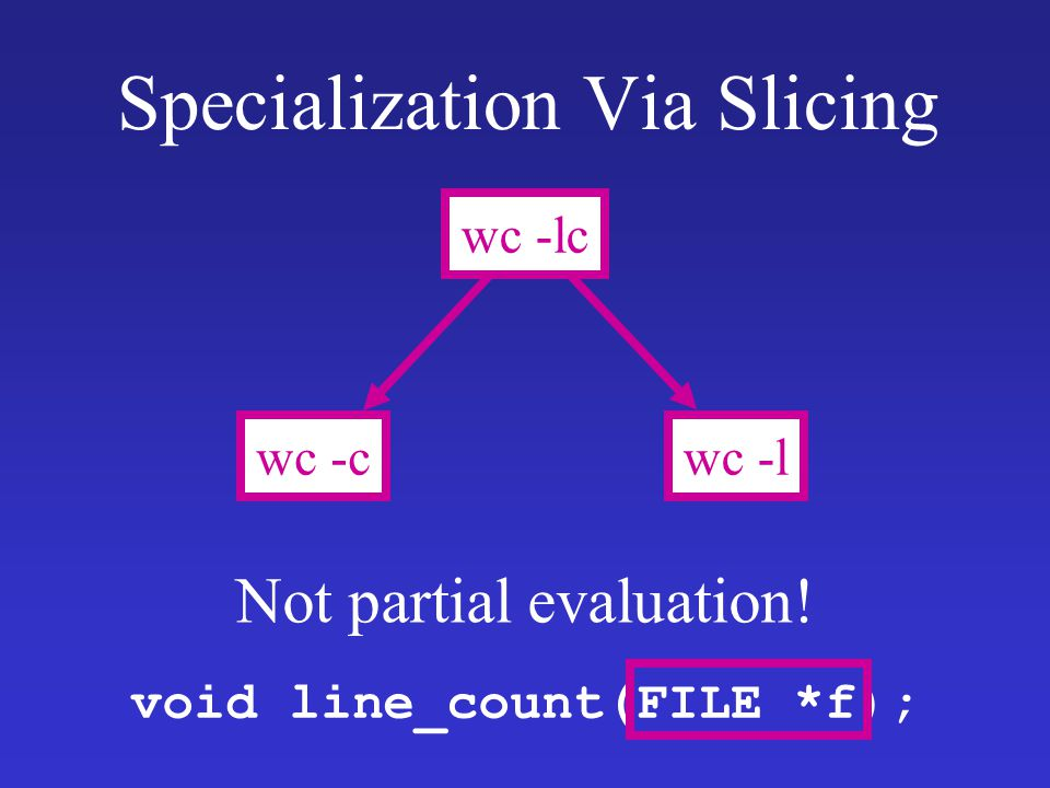 Specialization Via Slicing