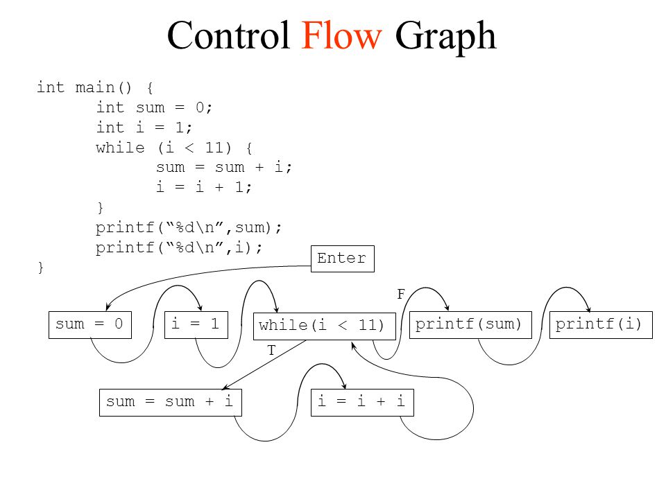 Control Flow Graph int main() { int sum = 0; int i = 1;